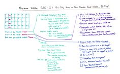Moz's Whiteboard Friday - I love this short list of tasks you need to do to power your on-page SEO