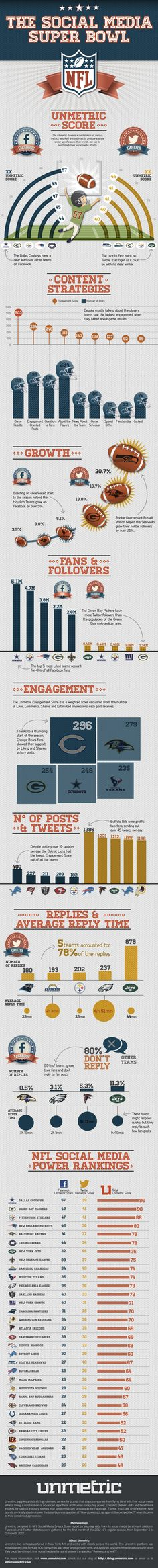 Dallas Cowboys are NFL Champs! (on Facebook and Twitter that is). NFL UNMETRIC INFOGRAPHIC