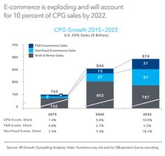 IRI: e-commerce will account for 10% of all CPG sales by 2022