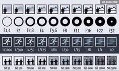 A Picture To Show You Clearly The Effects of Aperture Shutter Speed and ISO On Images - Nikon - Trending Nikon for sales. - A Picture To Show You Clearly The Effects of Aperture Shutter Speed and ISO On Images: Dslr Photography Tips, Photography Cheat Sheets, Photography Lessons, Photography For Beginners, Photography Tutorials, Digital Photography, Photography Backdrops, Photography Hashtags, Wedding Photography
