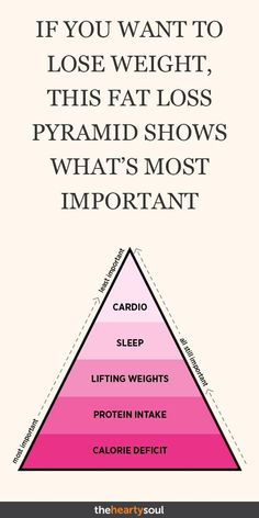 If you want to lose weight, this fat loss pyramid shows what is most important . Wenn Sie abnehmen möchten zeigt diese Fettabbau-Pyramide was am wichtigsten ist… If you want to lose weight, this fat loss pyramid shows what is most important # Skincare Quick Weight Loss Tips, Weight Loss Snacks, Losing Weight Tips, Weight Loss Plans, Weight Loss Program, How To Lose Weight Fast, Weight Gain, Lose Weight Running, Reduce Weight