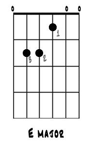 Learn the 8 Guitar Chords Every Beginner Needs to Know: E major