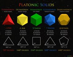"""The Platonic Solids are the simplest geometrical forms, identical in their edge length, sides, and angles.  All of their points touch an imaginary sphere surrounding them. // The word 'mathema' signified """"learning in general"""" and was the root of the Old English mathein,""""to be aware,"""" and the Old German munthen, """"to awaken."""" – Michael Schneider"""