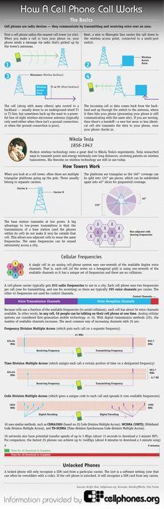 Cómo funciona un teléfono móvil #infografía #infographic