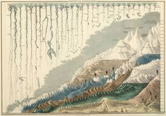 Comparative Geography, Mountains and rivers, 1854 #pinterest