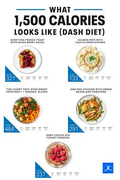 The DASH diet, which stands for Dietary Approaches to Stop Hypertension, aims to decrease blood pressure and reduce the risk of heart disease. It focuses on a low-sodium eating plan emphasizing whole grains, legumes and beans, low-sugar fruits, vegetables and low-fat dairy products. It also includes fish and lean meats, and a small quantity of nuts and seeds a few times per week.This 1,500-calorie sample menu contains flavorful, easy to make recipes that are low in sodium. Low Sodium Diet Plan, Low Carb, Eating Plans, Diet Plans, Low Sugar Diet, Sample Menu, Clean Eating Challenge, Fitness Pal, Low Cholesterol