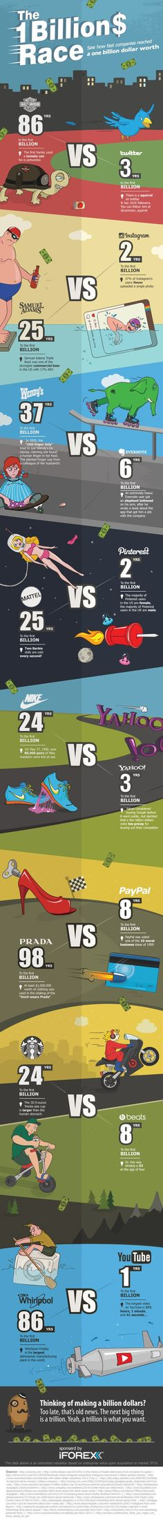 The Race To One Billion Dollars: How Fast Tech Companies Grow [Infographic] | Daily Infographic