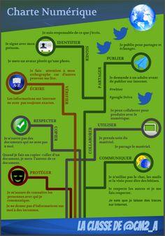 Une charte sur l'usage d'Internet au primaire - Publié par et pour des élèves du primaire #ThotCursus 21st Century Learning, Media Literacy, French Language Learning, Aqa, Internet, Education, Twitter, Cycle 3, Information