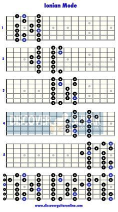 Ionian Mode: 5 patterns | Discover Guitar Online, Learn to Play Guitar