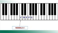 C major scale is one of the easiest scales to play on the keyboard. The letters that make up this major scale are C D E F G A B C.