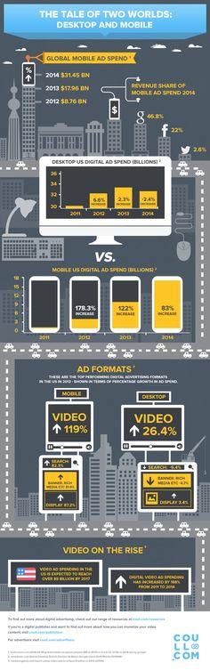 Publicité mobile et publicité desktop