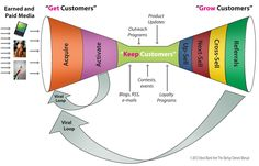 Getting customers and retaining them ! A great diagram that shows you the various broad-level steps a company can take to strive and thrive