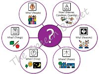 Visual for wh-questions (who, what, when, where, why, and how)...freebie