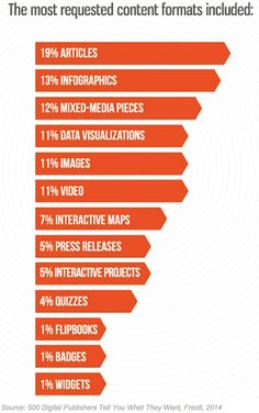 Content - Pitching Content to Publications: Mistakes to Avoid and Best-Practices : MarketingProfs Article