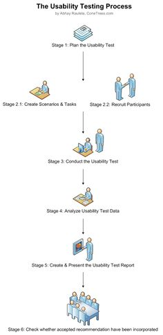 Downloads » Cone Trees- User Research & Design - via http://bit.ly/epinner