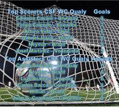 Café y Fútbol: Top Scorers
