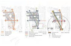 Urban Land Institute Diagram Circulation - Seattle Master Plan, Retrieved from: markkellydotorg. Plan Concept Architecture, Site Analysis Architecture, Architecture Mapping, Plans Architecture, Architecture Panel, Architecture Portfolio, Landscape Architecture, Architecture Diagrams, Bubble Diagram Architecture