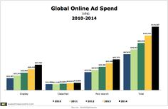 Ad Spend Growth - up and to the right 2010-2014-june2012.png #in