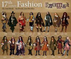 Fashion Timeline.17-th century