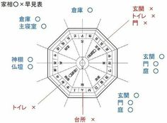 House Layout Plans, House Layouts, House Plans, House Made, My House, M And S Home, Japanese House, Home Hacks, Outdoor Life