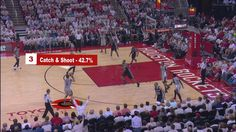 Watch how the Houston Rockets move the ball and find the open shooter on the perimeter! #NBABreakdown