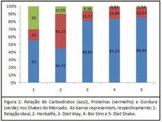 Bromatologia em Saúde: Shake Herbalife: Imagem ou Benefícios?