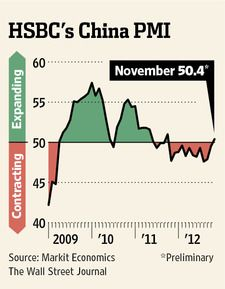 11-23-2012: THE CHINESE ECONOMY IS STABILIZING.