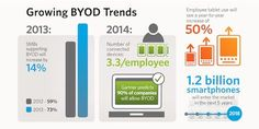 BYOD Market On The Upward Move