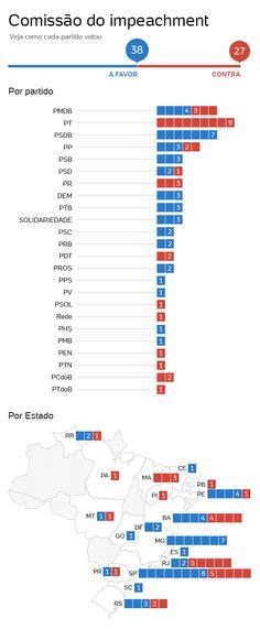 Parecer favorável ao impeachment de Dilma é aprovado em comissão da Câmara - Notícias - Política