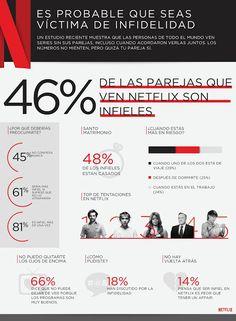 Infidelidad en Netflix: las parejas argentinas son las más leales de Latinoamérica   Un nuevo estudio revela que el 46% de las parejas de todo el mundo se adelantan al otro al seguir una serie y la mayoría solo planea engañar más. Datos locales revelan que los argentinos no son de los más traidores.  Un nuevo estudio revela que el 46% de las parejas de todo el mundo se adelantan al otro al seguir una serie y la mayoría solo planea engañar más. Datos locales revelan que los argentinos no son…
