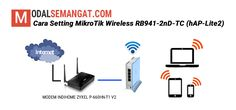 Bagaimana Cara Setting MikroTik Wireless RB941-2nD-TC Sebagai Router Gateway dan Wireless/WiFi Access Point