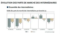 Les intermédiaires d'assurance détiennent 57% de parts de marché en Europe (CGPA…