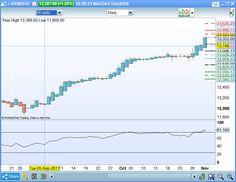 Day Trading et Scalping du Mercredi 1 Novembre 2017 : 50 derniers jours sur le dax... https://www.andlil.com/forum/day-trading-et-scalping-du-1-novembre-2017-t18560-210.html#p735916 #bourse #trend