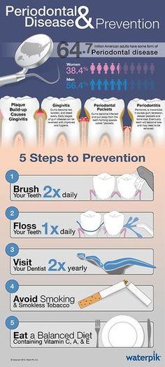 Periodontal Disease & Prevention