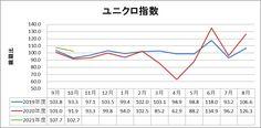 ファーストリテイリング(9983)2020年10月度月次 Chart