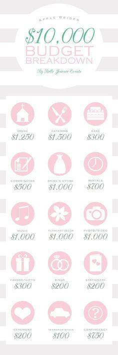 Budget Breakdown for a $10,000 wedding