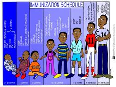 Here is a picture diagram of the Immunization Schedule - helpful to keep in mind when studying for the NCLEX. Looks like the 2 month slot is missing Rotavirus. Nursing Board, Nursing Tips, Ob Nursing, Maternity Nursing, Rn Nurse, Nurse Life, Nurse Stuff, Baby Nurse, Nursing Mnemonics