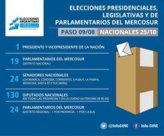 #Argentina Elecciones primarias,abiertas,simultáneas y obligatorias se celebrarán el 9/8 y las nacionales el 25/10.