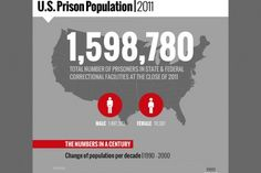 us population infographic - Google Search