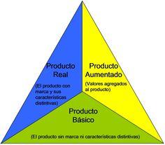 Niveles de producto (Philip Kotler) Basico Real Ampliado