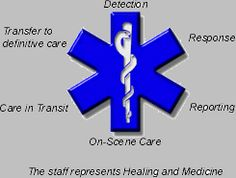 Star of LIfe and it's meaning.