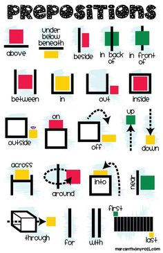 Ever seen this anchor chart for prepositions and wished you had a copy to print off yourself? Now you can!!! #ESL #ELL #literacy #grammar