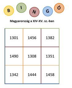 Bingójátékok történelemtanuláshoz - Készülj fel a töri órára! Education, Onderwijs, Learning