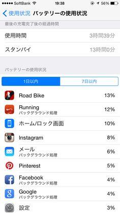 2014年10月12日のiPhone6バッテリー使用状況!自転車、ランニングアプリとアクティブの使用!ここには載っていませんが、1時間40分ずっと聴いていたミュージックアプリは2%。Google Nowはちょこちょこ開いたかな。