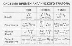 Картинки по запросу грамматика английского языка времена в таблицах