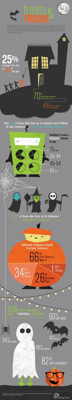 Halloween 2013 infographic. Egreetings.