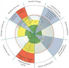 fig. 2.4: © after Stockholm Resilience Centre