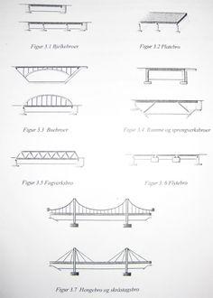 Kapittel 9 - Teknologi og design: Prosjekt: Bygge bro av avispapir Bro, Physics, Chart, Technology, Math, Design, Tech, Math Resources, Tecnologia