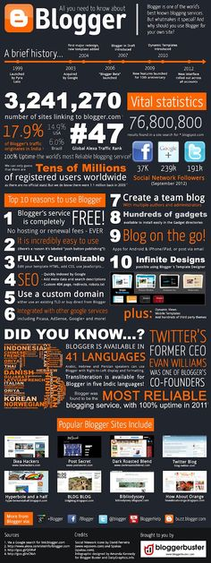All you need to know about Blogger #infographic