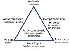 teoria_triangular_do_amor
